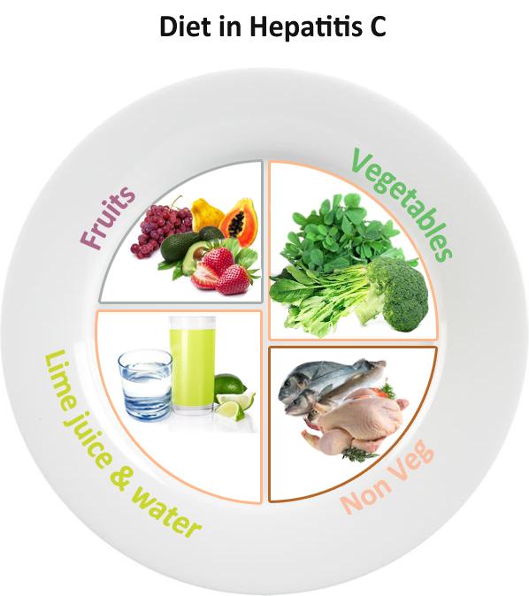Diet-in-Hepatitis-C