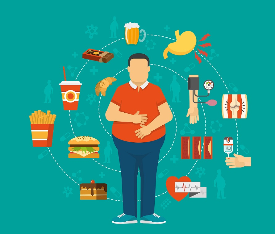 What Are The Adverse Health Effects Of Obesity?