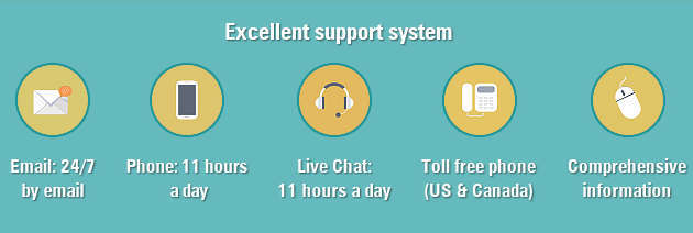 Excellent support system: Email: 24/7 by email, Phone: 11 hours a day, Live Chat: 11 hours a day, Toll free phone (US & Canada), Comprehensive information